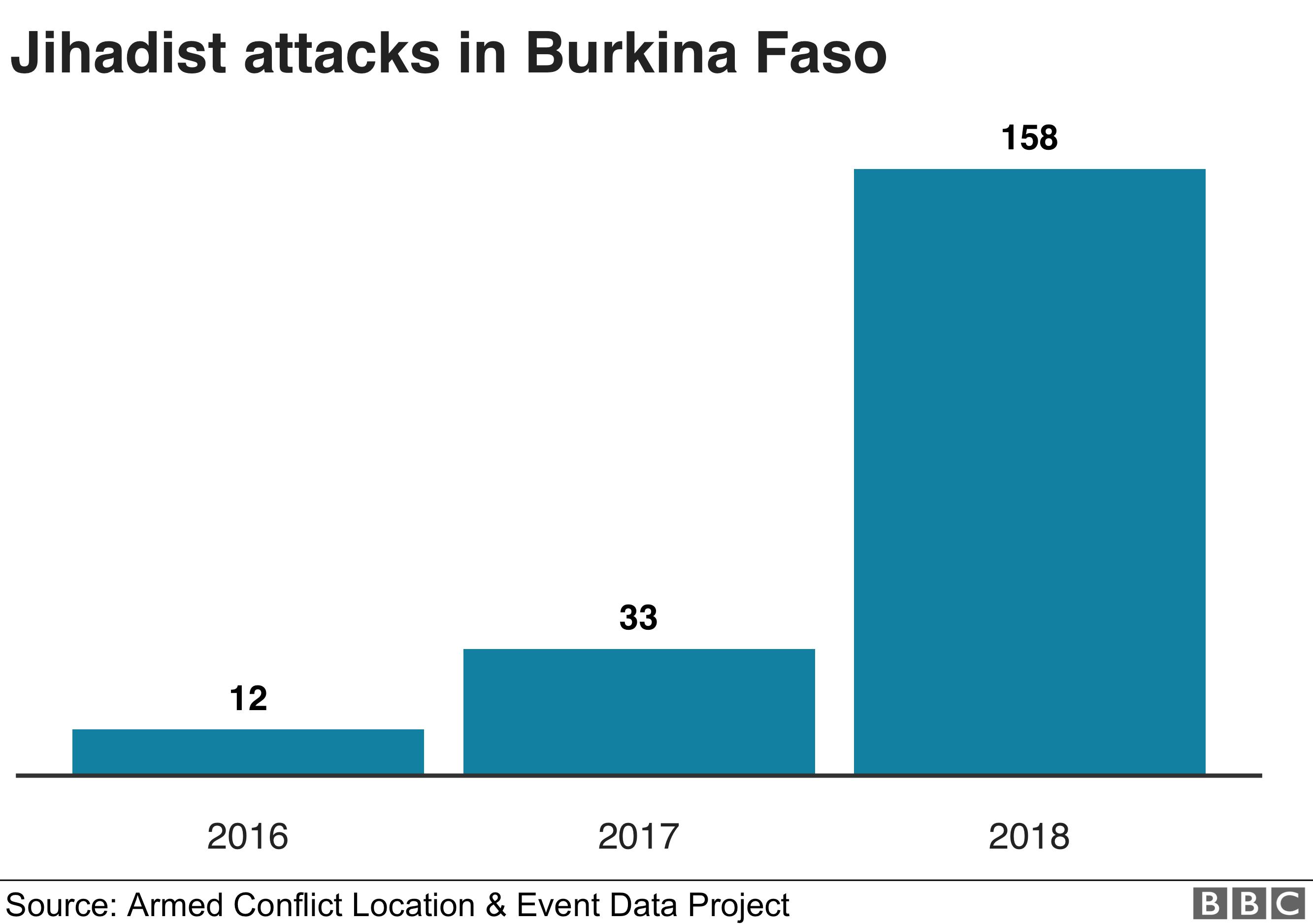 Burkina Faso church attack: Priest among six killed 1